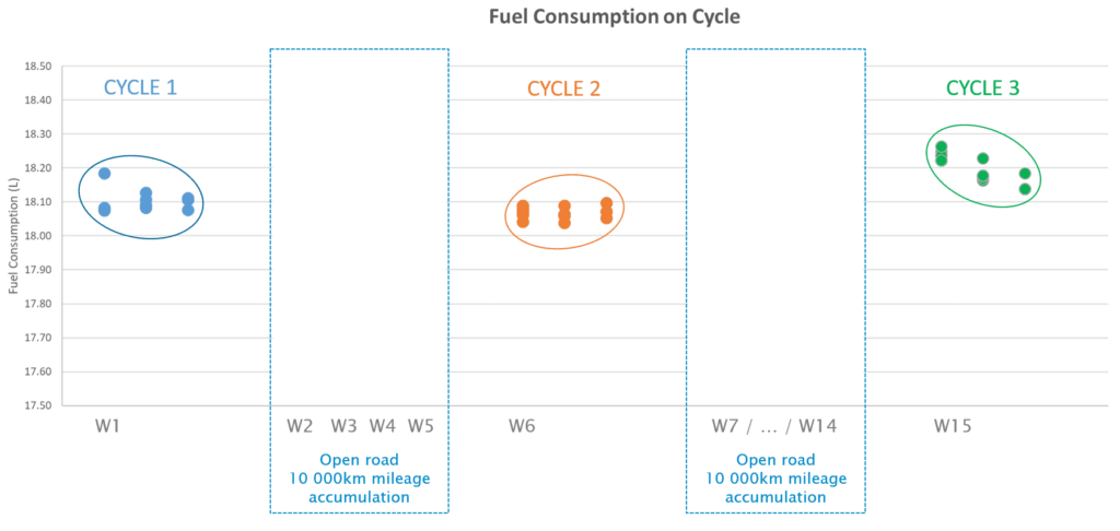 schema - fuel consumption comparision