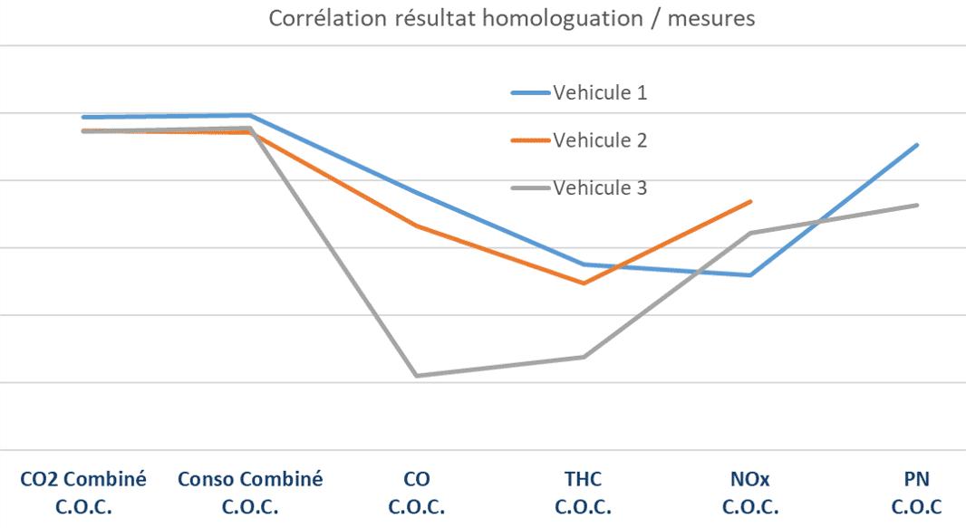 comparaison mesures polluants